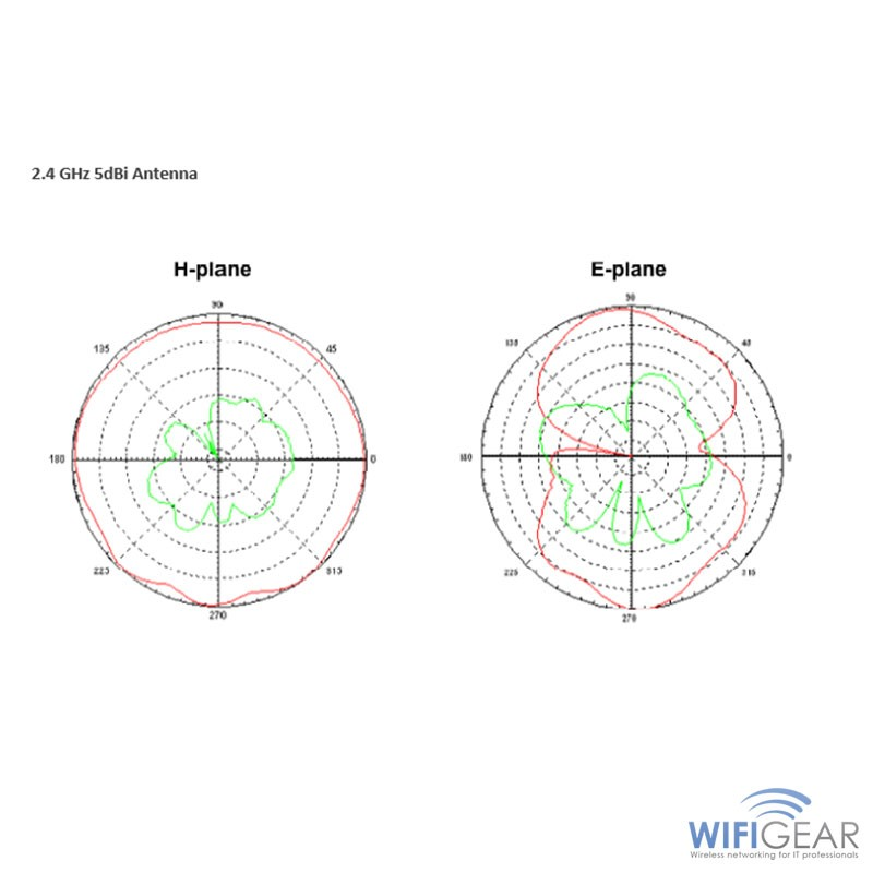 Outdoor 2.4/5GHz 5dBi Omnidirectional Antenna Pattern