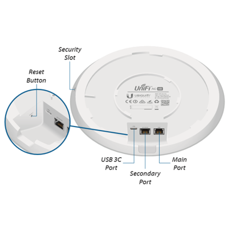 Ubiquiti UniFi AP AC HD - Ports